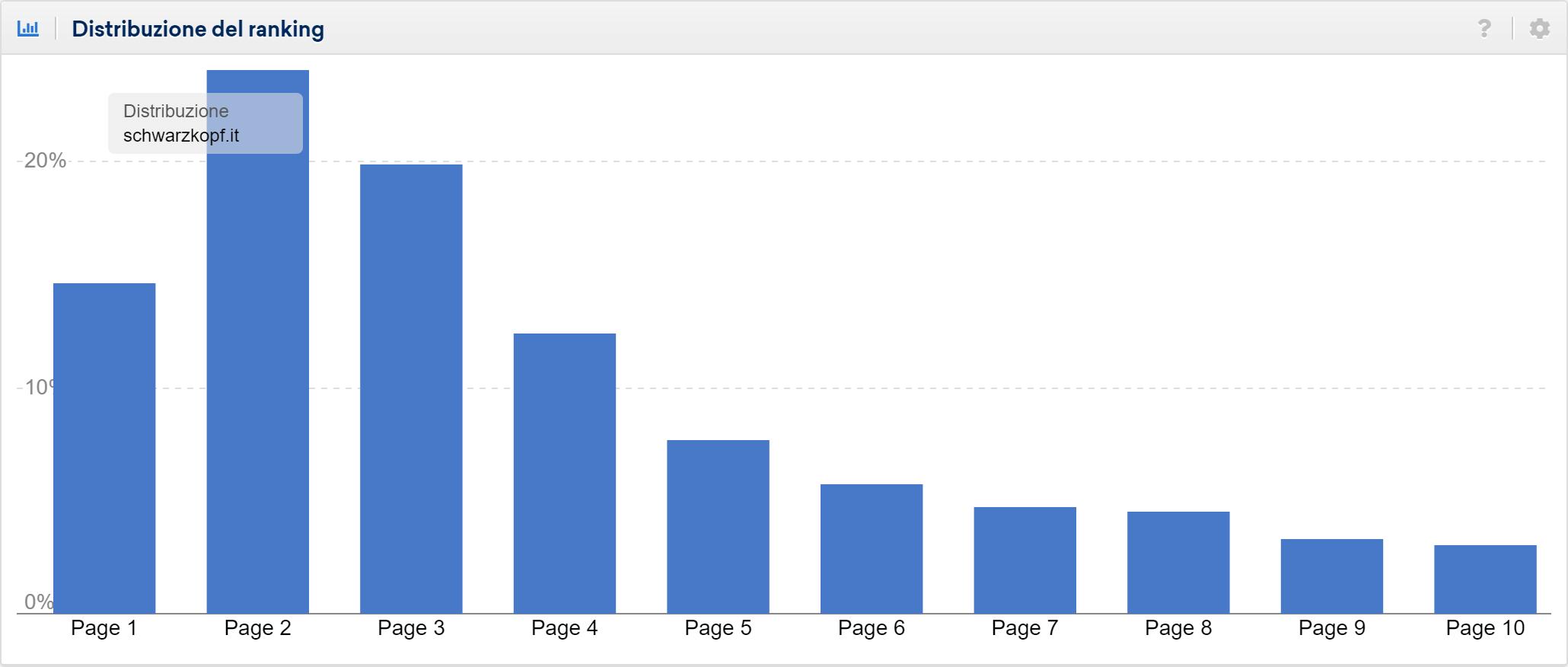 Distribuzione del ranking di schwarzkopf.it: le keyword sono soprattutto in seconda pagina