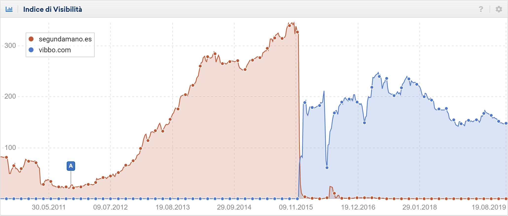 Toolbox SISTRIX: confronto tra segundamano.es e vubbo.com. Perdita di visibilità.