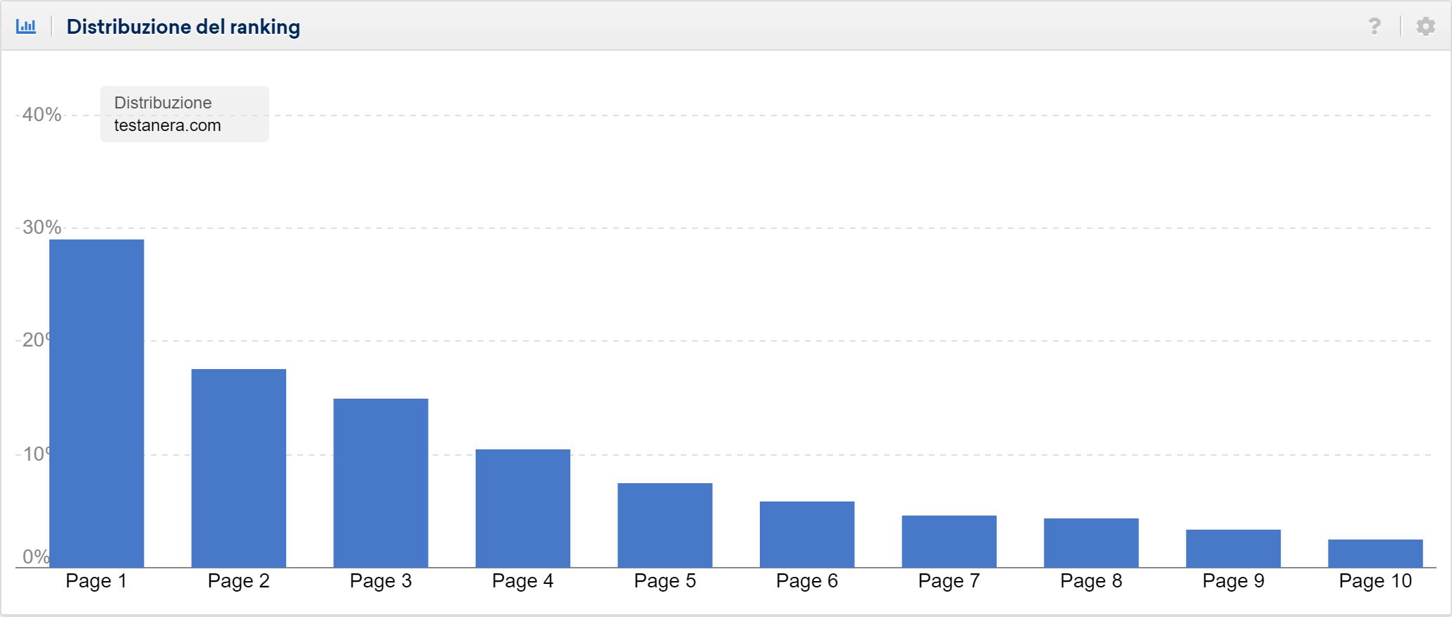Distribuzione del ranking di testanera.com: le keyword sono soprattutto in prima pagina