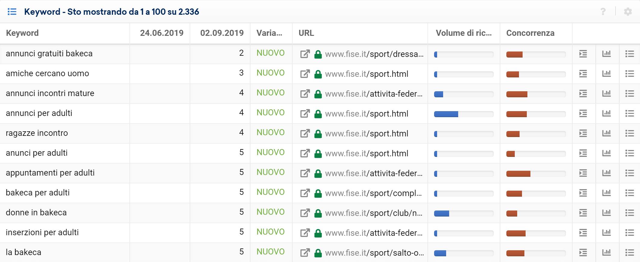Toolbox SISTRIX: nuove keyword di ranking per fise.it