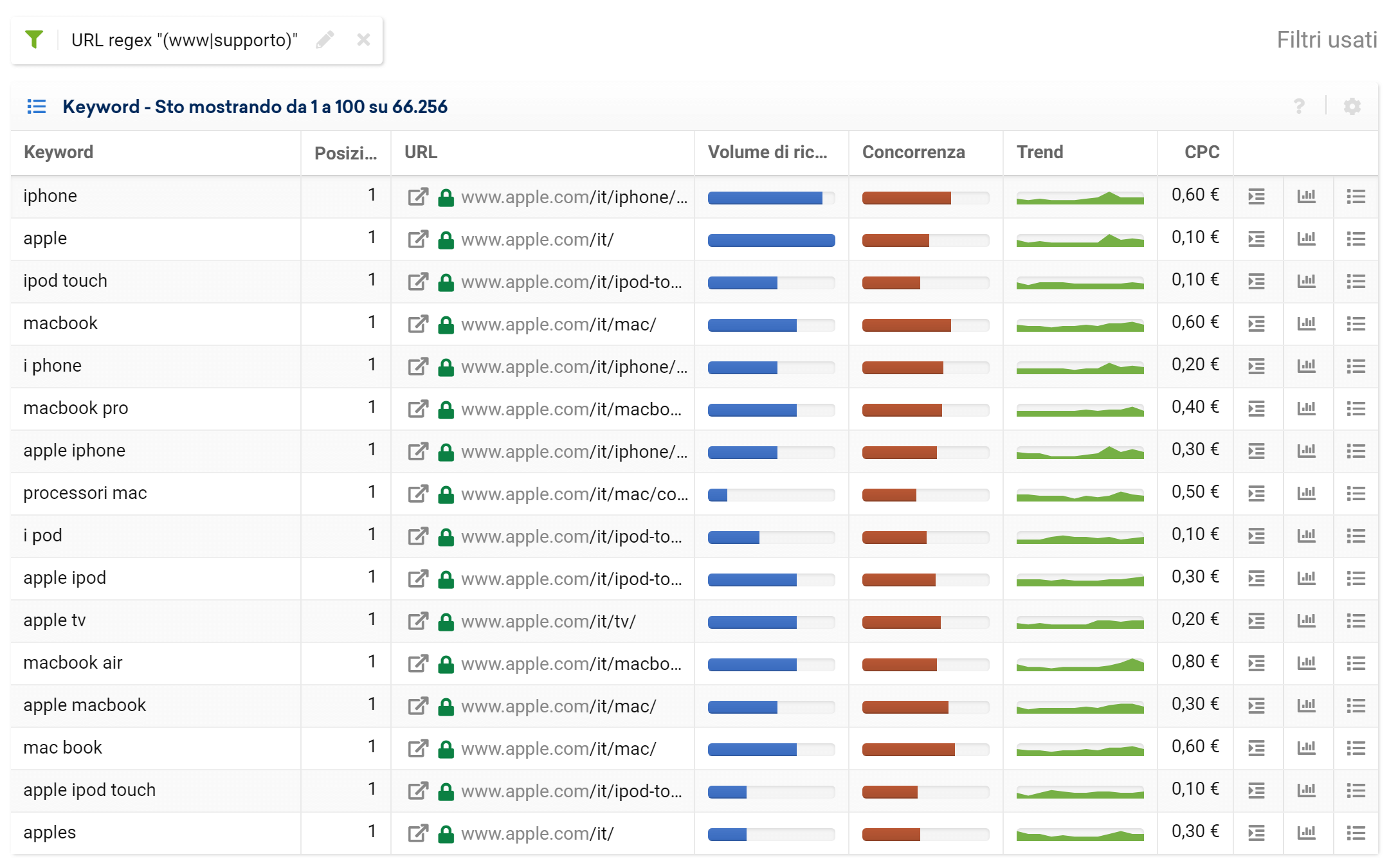 Toolbox SISTRIX: regex per keyword in URL