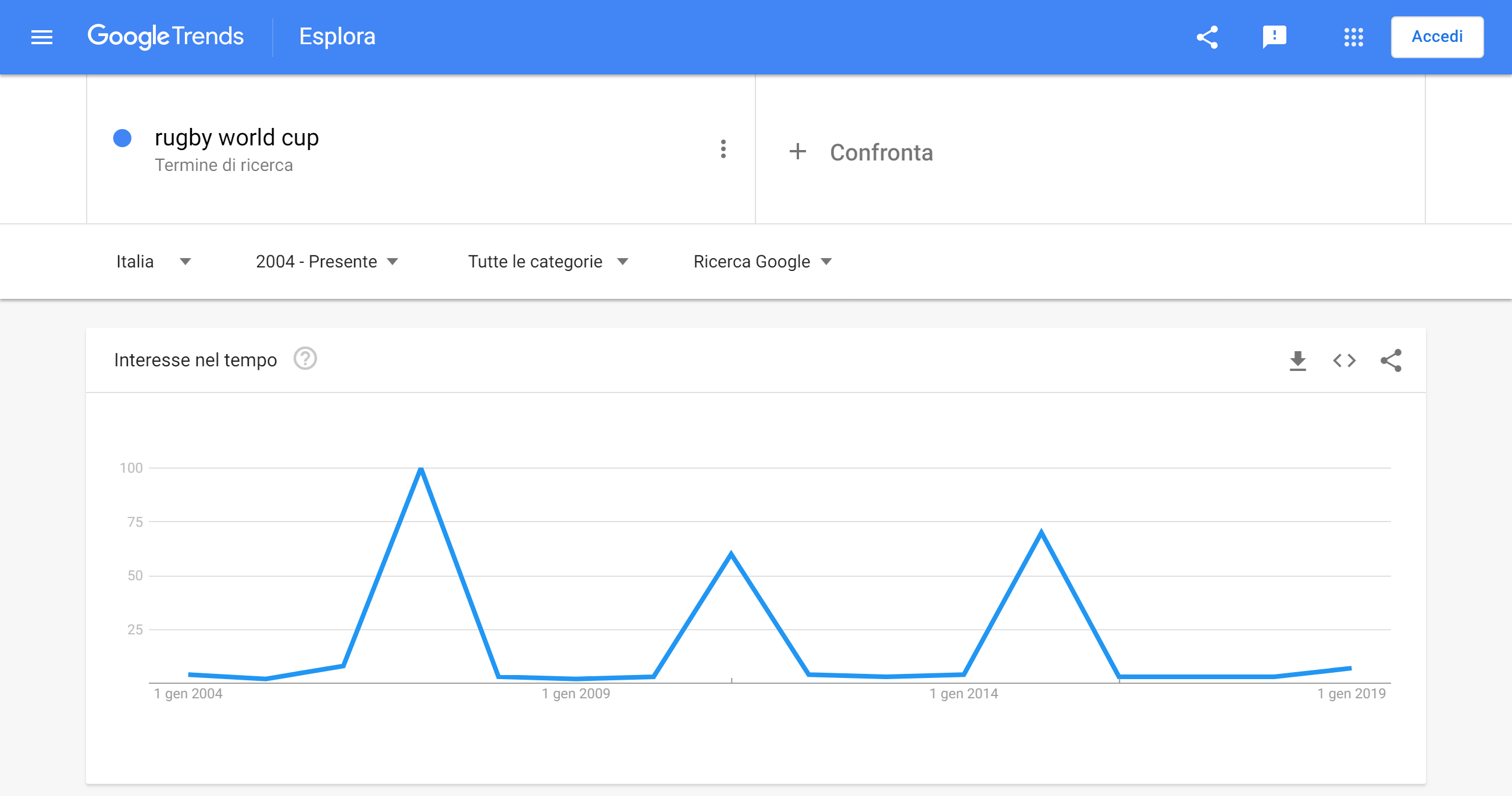 "Google trend per ""world cup"""