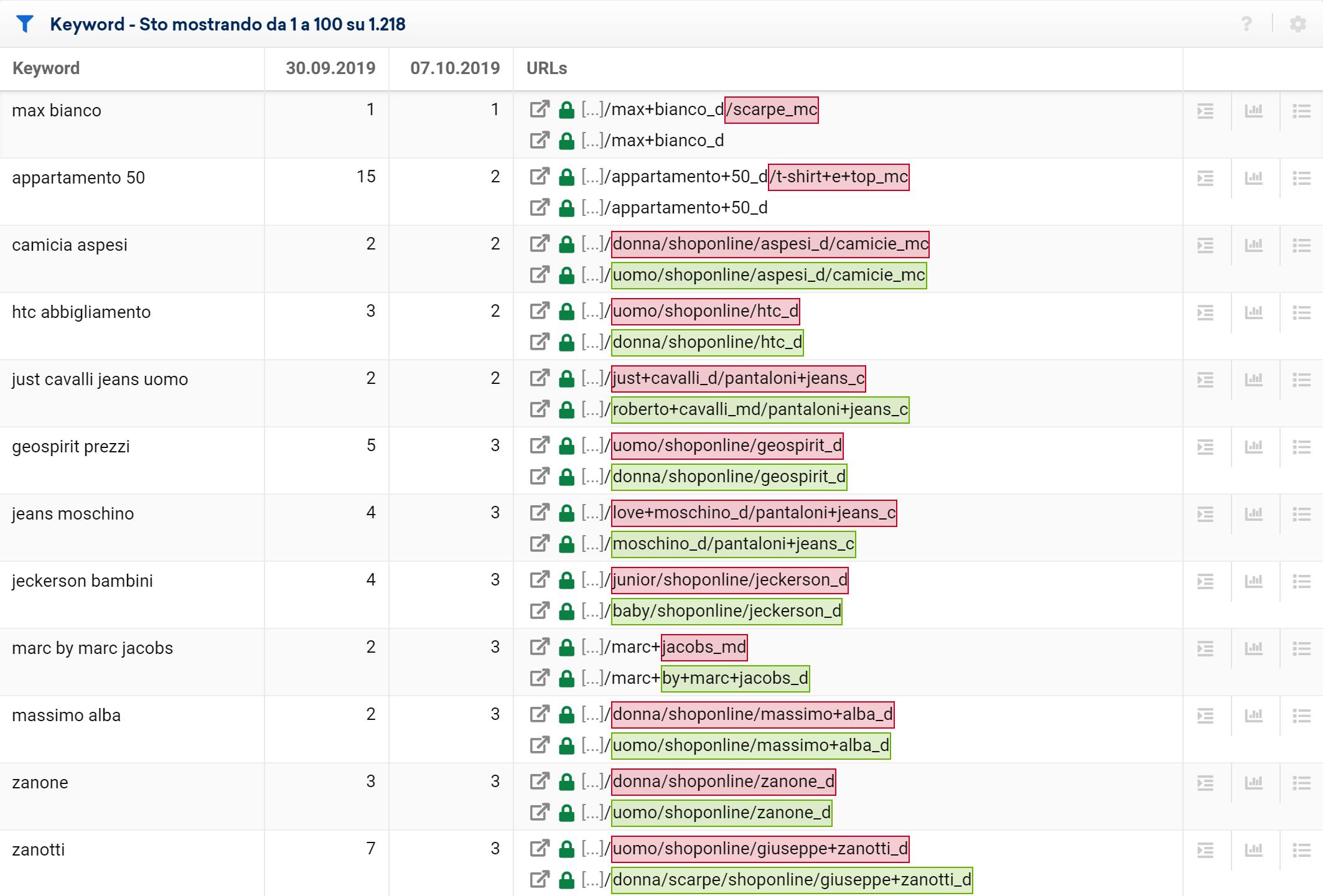Toolbox SISTRIX: cambiamenti di URL per yoox.com