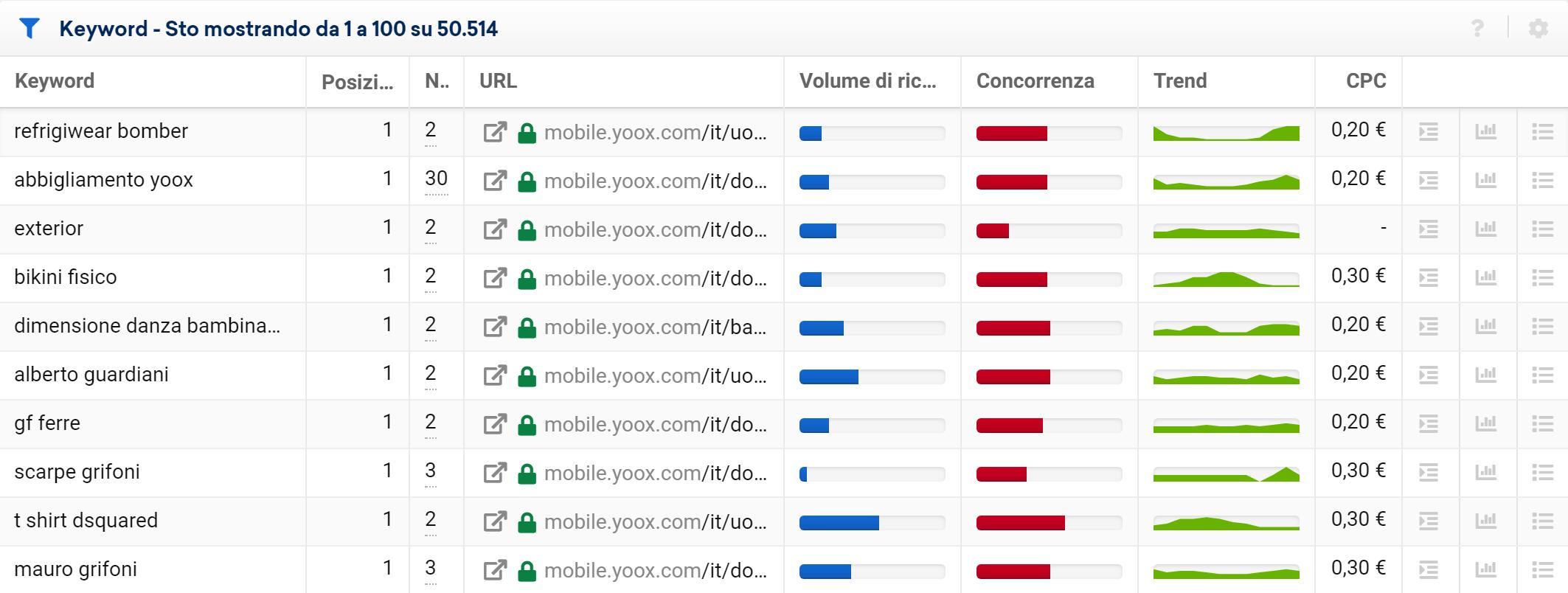 Cannibalizzazione keyword nel Toolbox SISTRIX per yoox.com