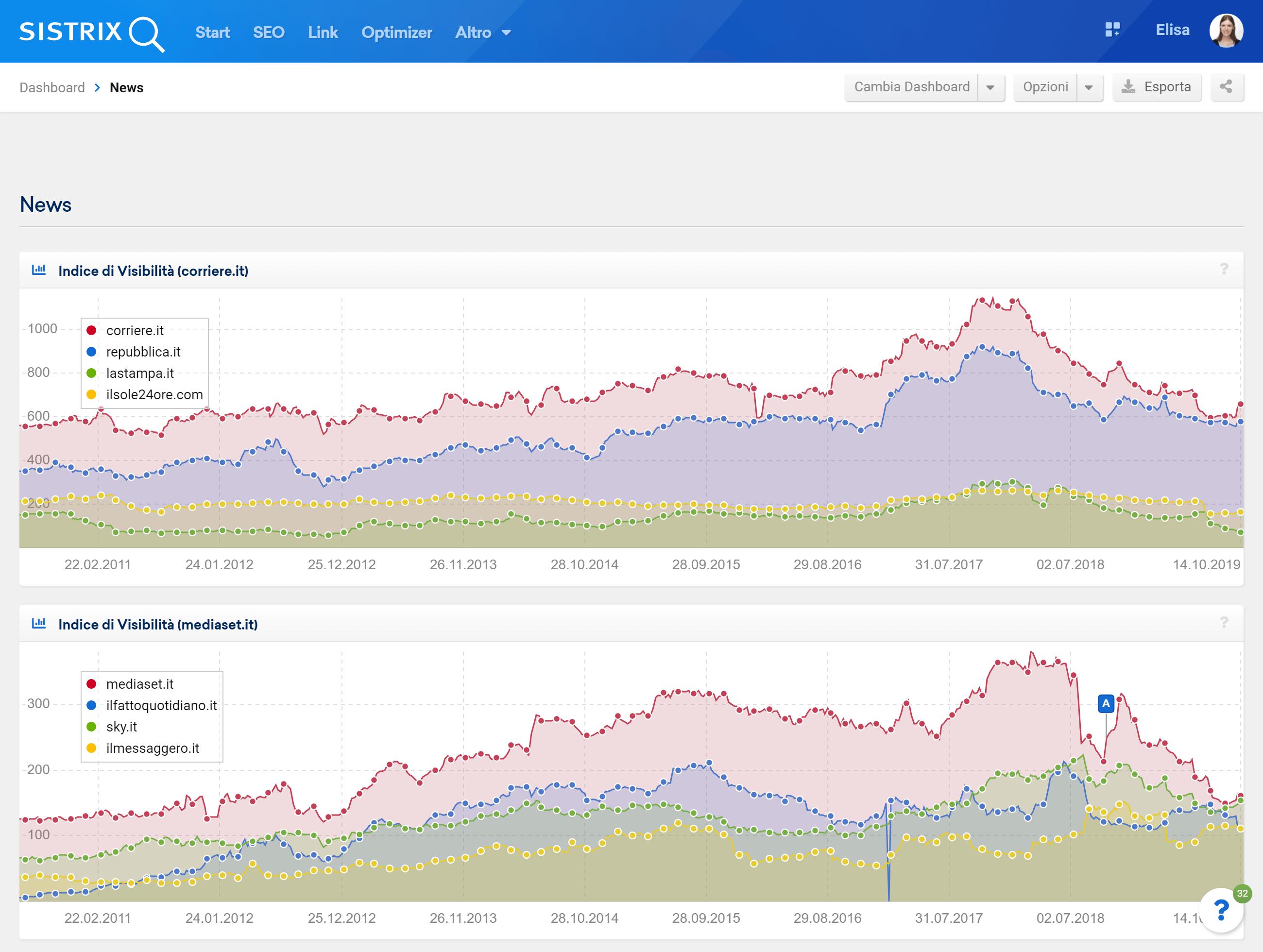 Dashboard con più domini nel Toolbox SISTRIX