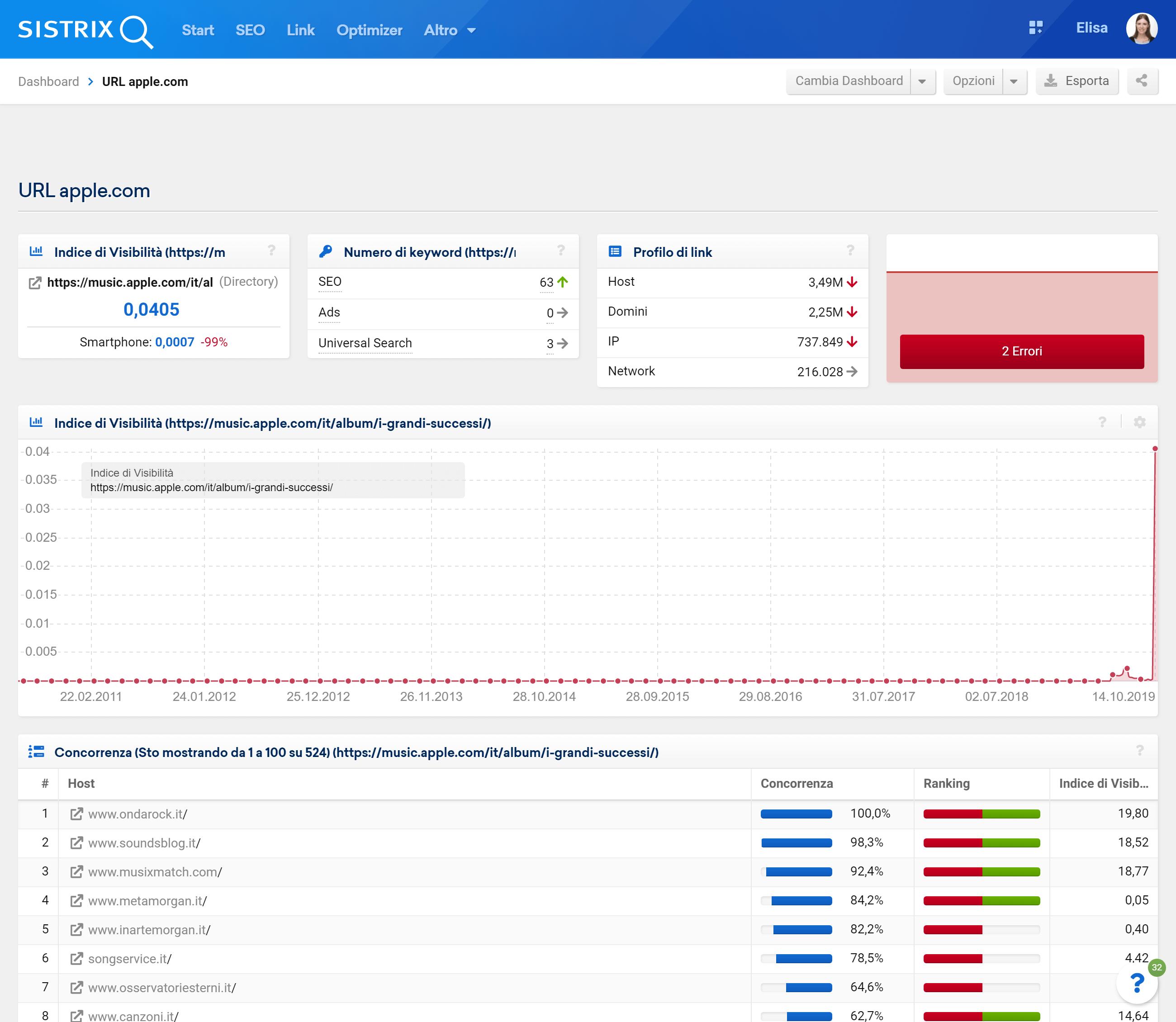 Esempio di Dashboard per micro site nel Toolbox SISTRIX