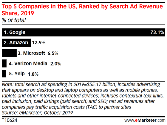Analisi di Emarketer