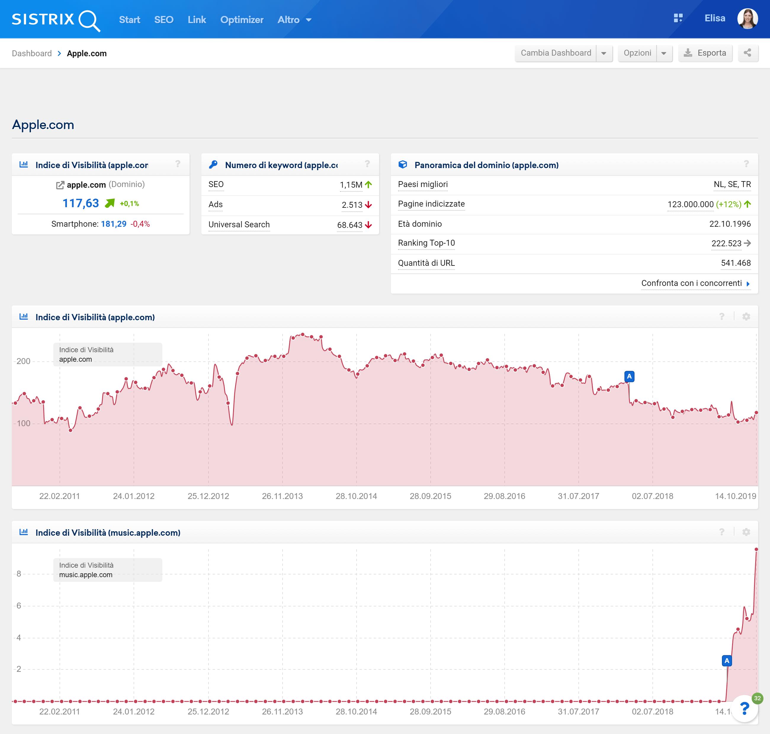 Esempio di Dashboard nel Toolbox SISTRIX