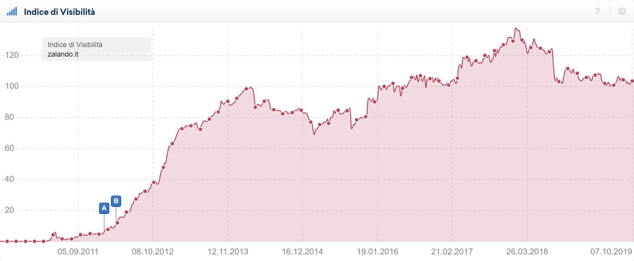 Grafico dell'Indice di Visibilità di zalando.it nel Toolbox SISTRIX
