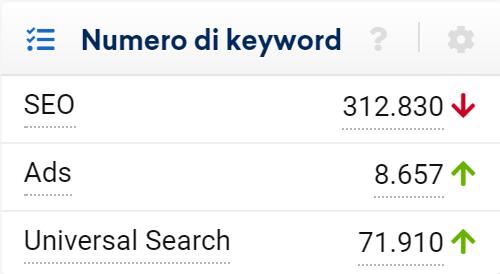 Numero keyword di un dominio nel Toolbox SISTRIX