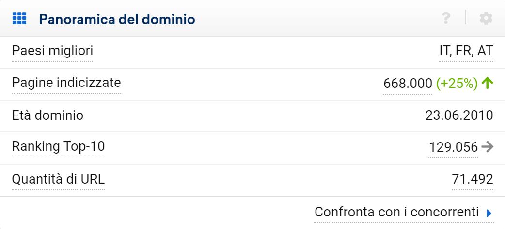 Valori di panoramica del dominio nel Toolbox SISTRIX
