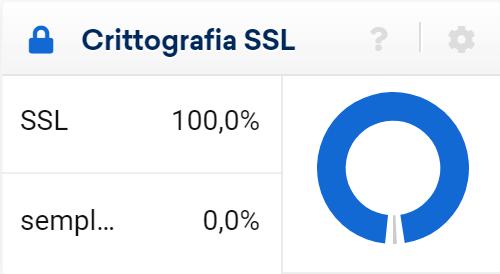 Toolbox SISTRIX: crittografia ssl nella sezione URL