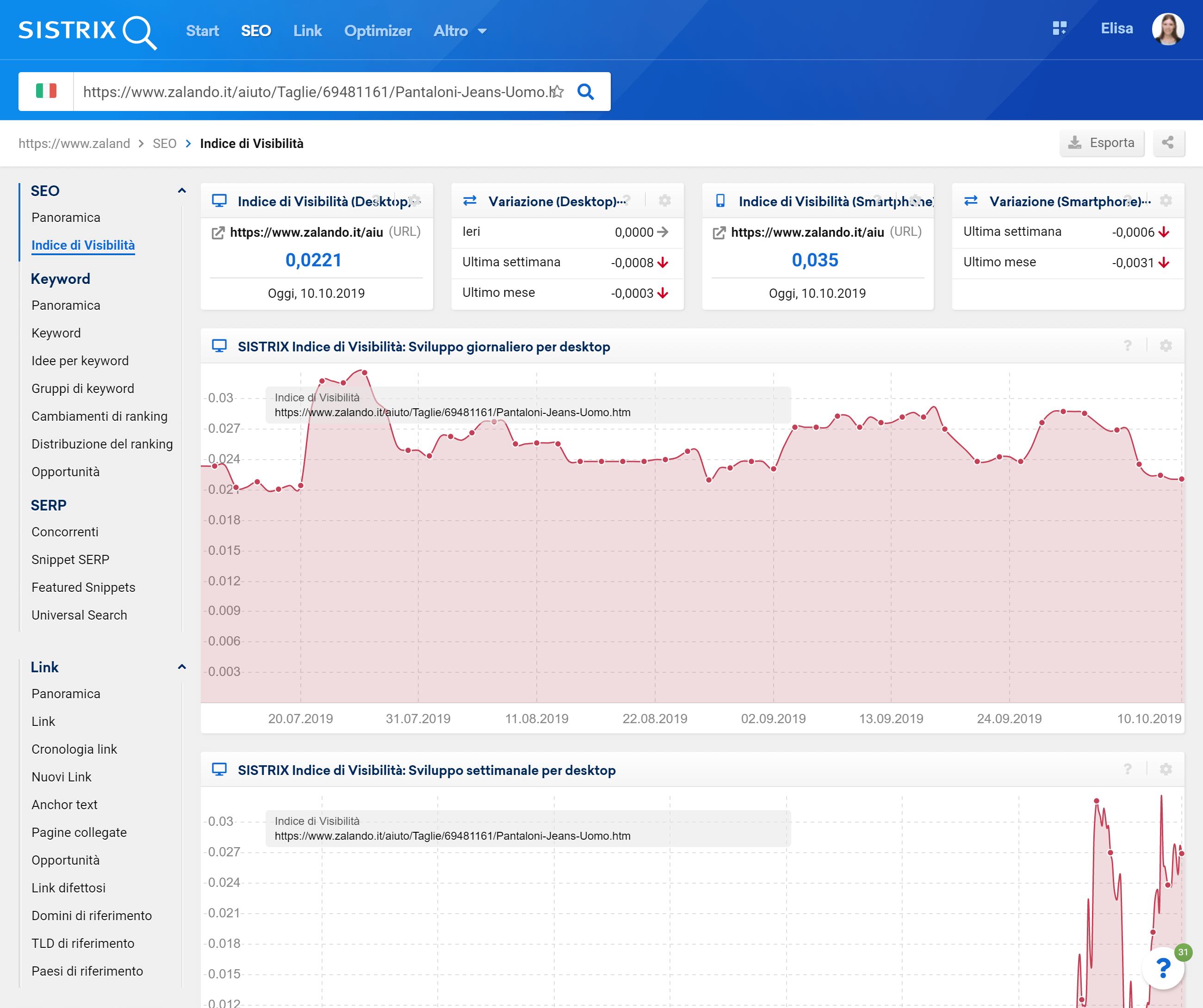 Toolbox SISTRIX: indice di visibilità del singolo URL