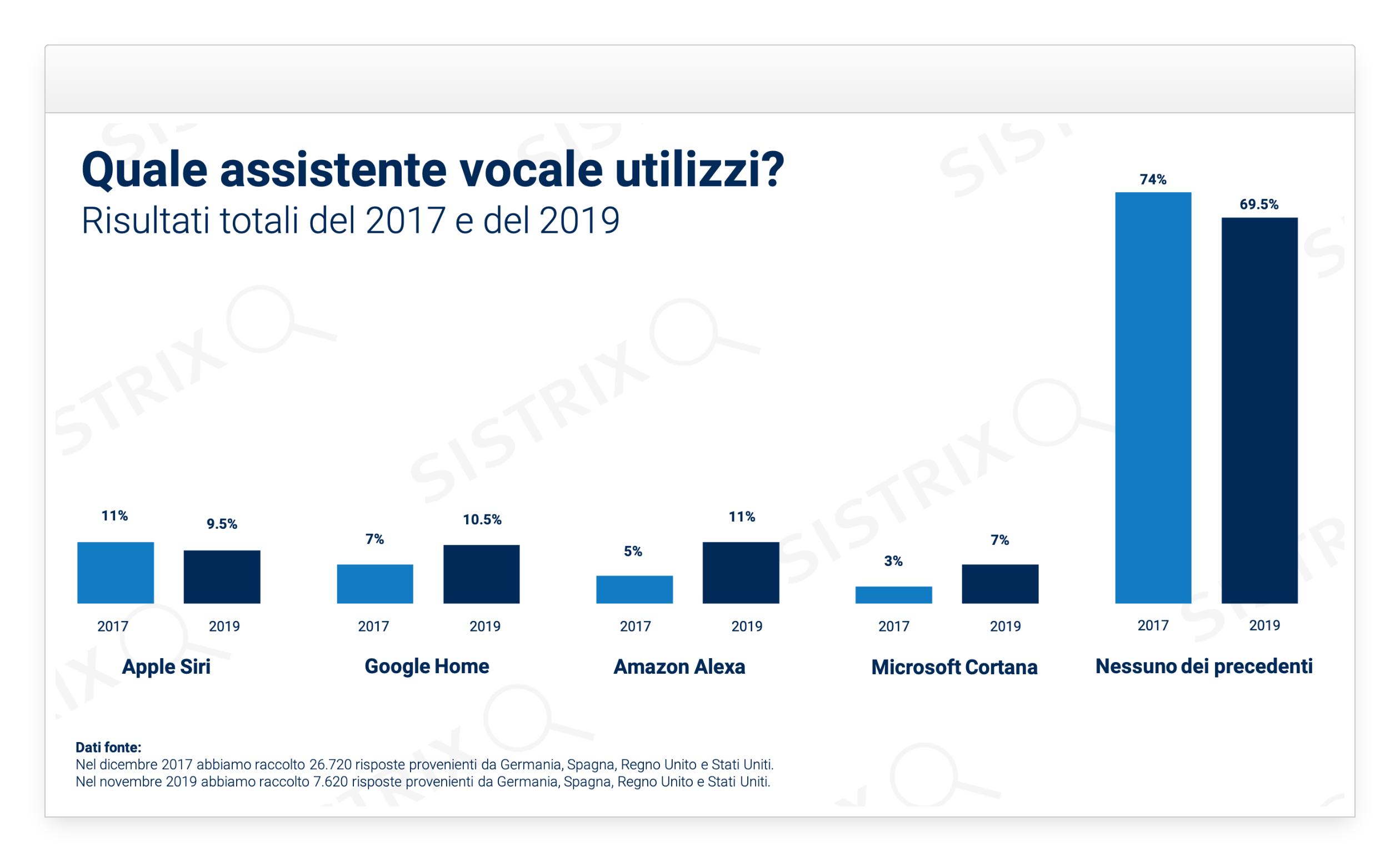 Studio sul Voice Assistant per Germania, Stati Uniti, Spagna e Regno Unito