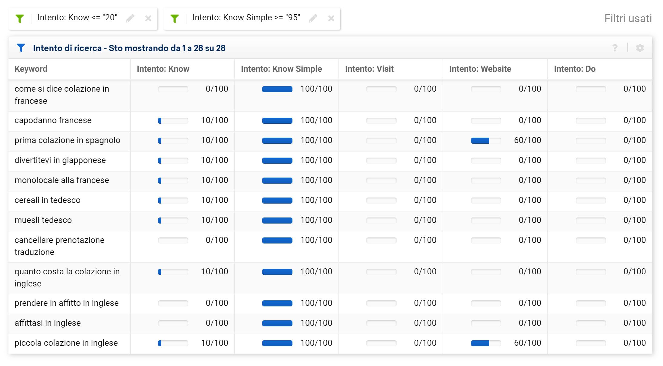 Toolbox SISTRIX: tabella contenente l'intento di ricerca delle keyword di un sito (e filtri aggiuntivi)
