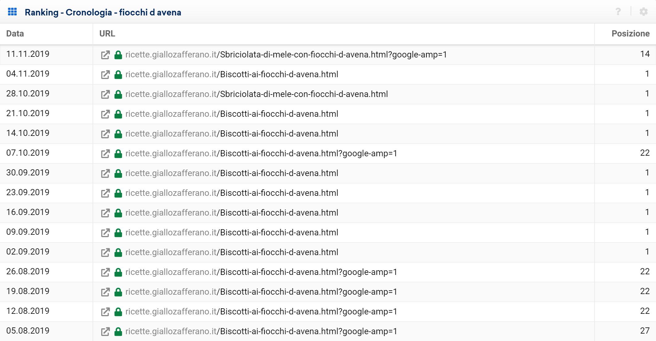 """Cronologia della keyword """"fiocchi d'avena"""" per giallozafferano.it nel Toolbox SISTRIX. URL posizionati."""