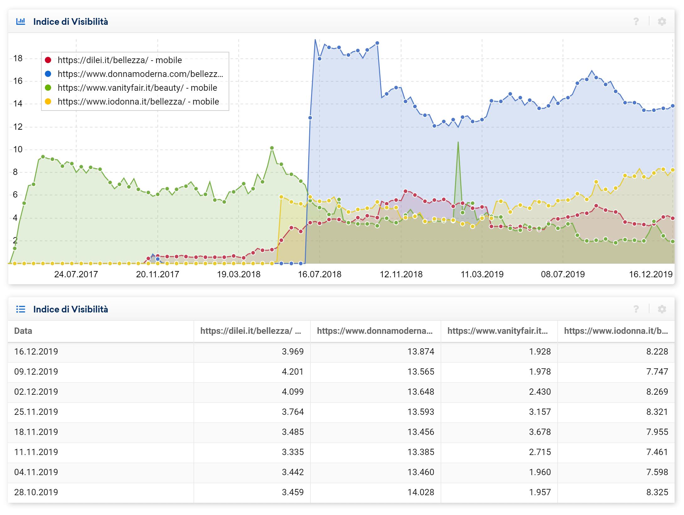 Confronto tra directory di domini diversi nel Toolbox SISTRIX