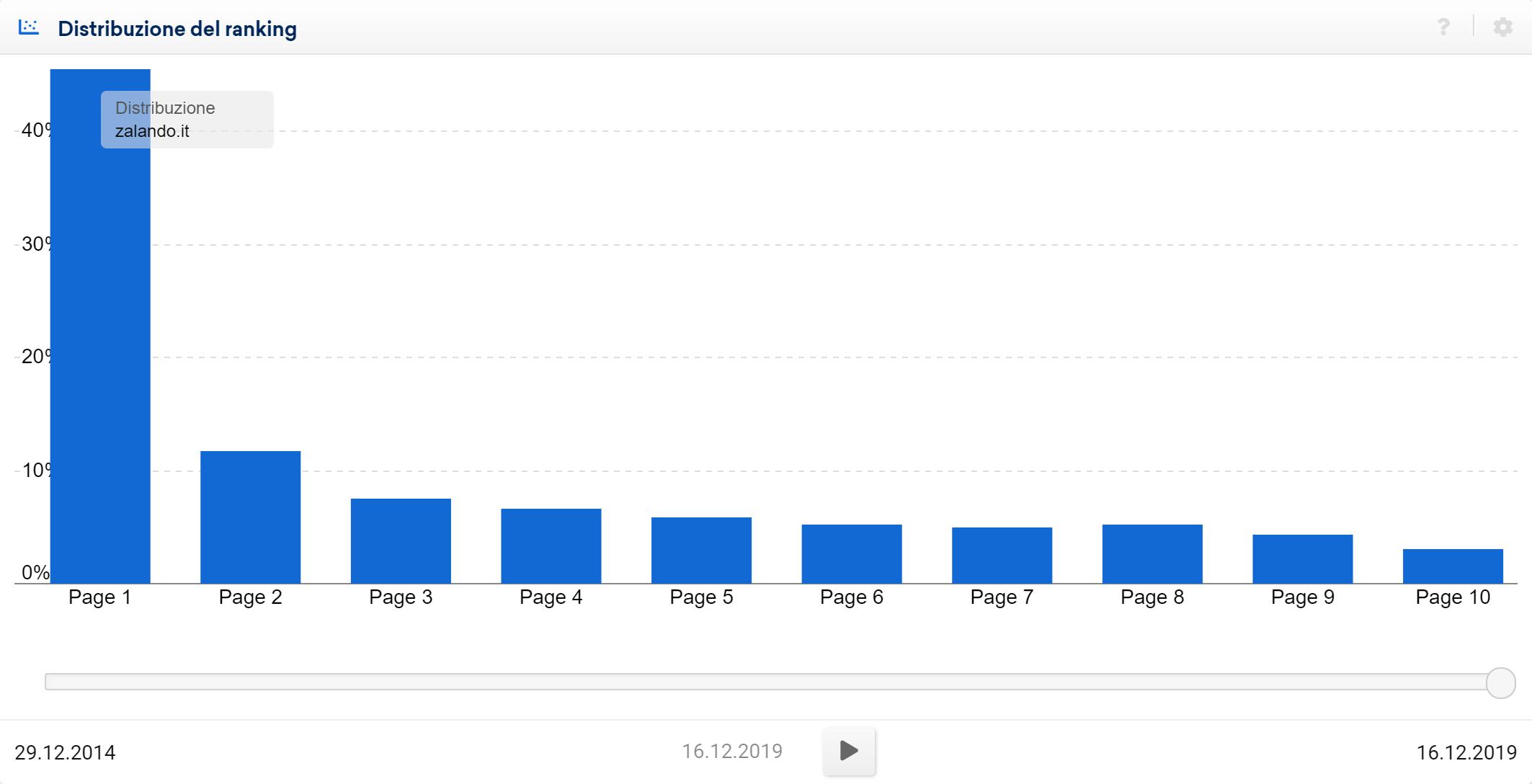 Grafico a barre della distribuzione del ranking nel Toolbox SISTRIX