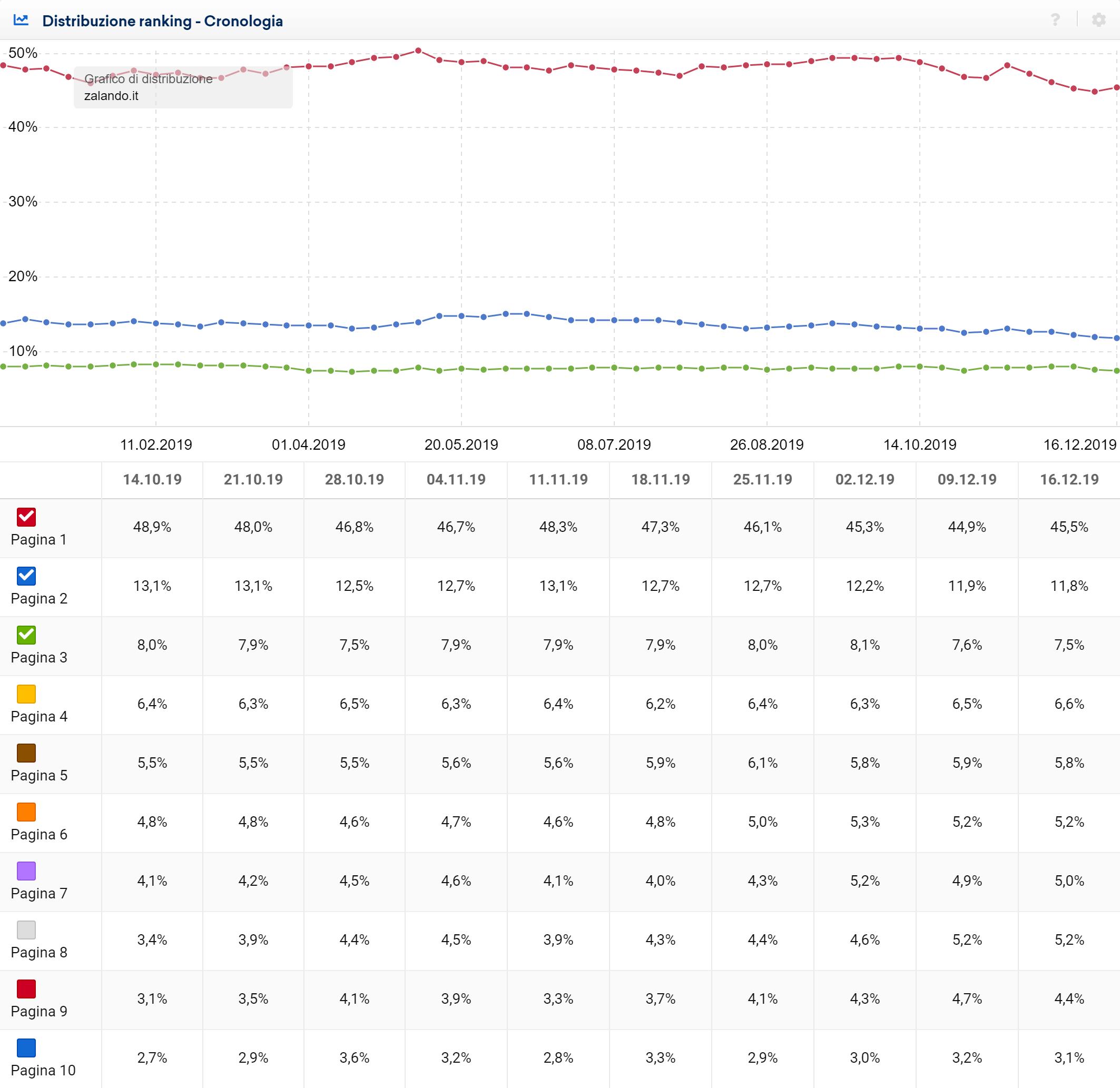 Grafico e tabella della distribuzione del ranking relativi all'ultimo mese - Toolbox SISTRIX