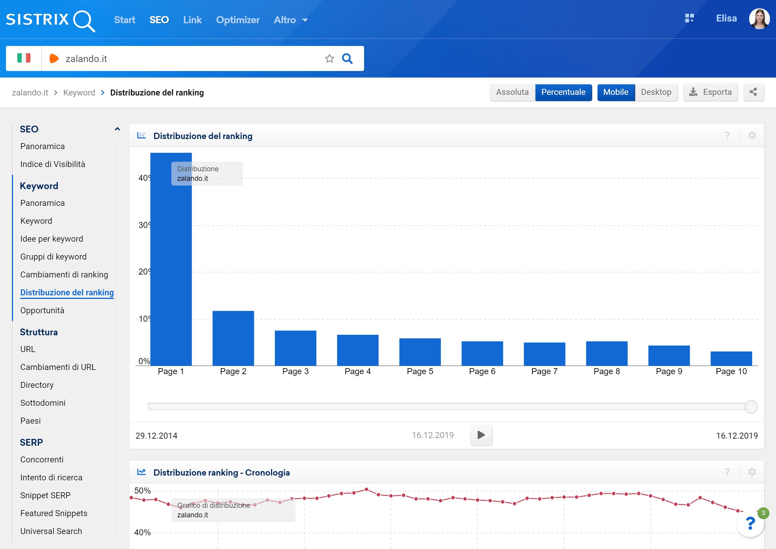 Sezione della distribuzione del ranking per zalando.it nel Toolbox SISTRIX