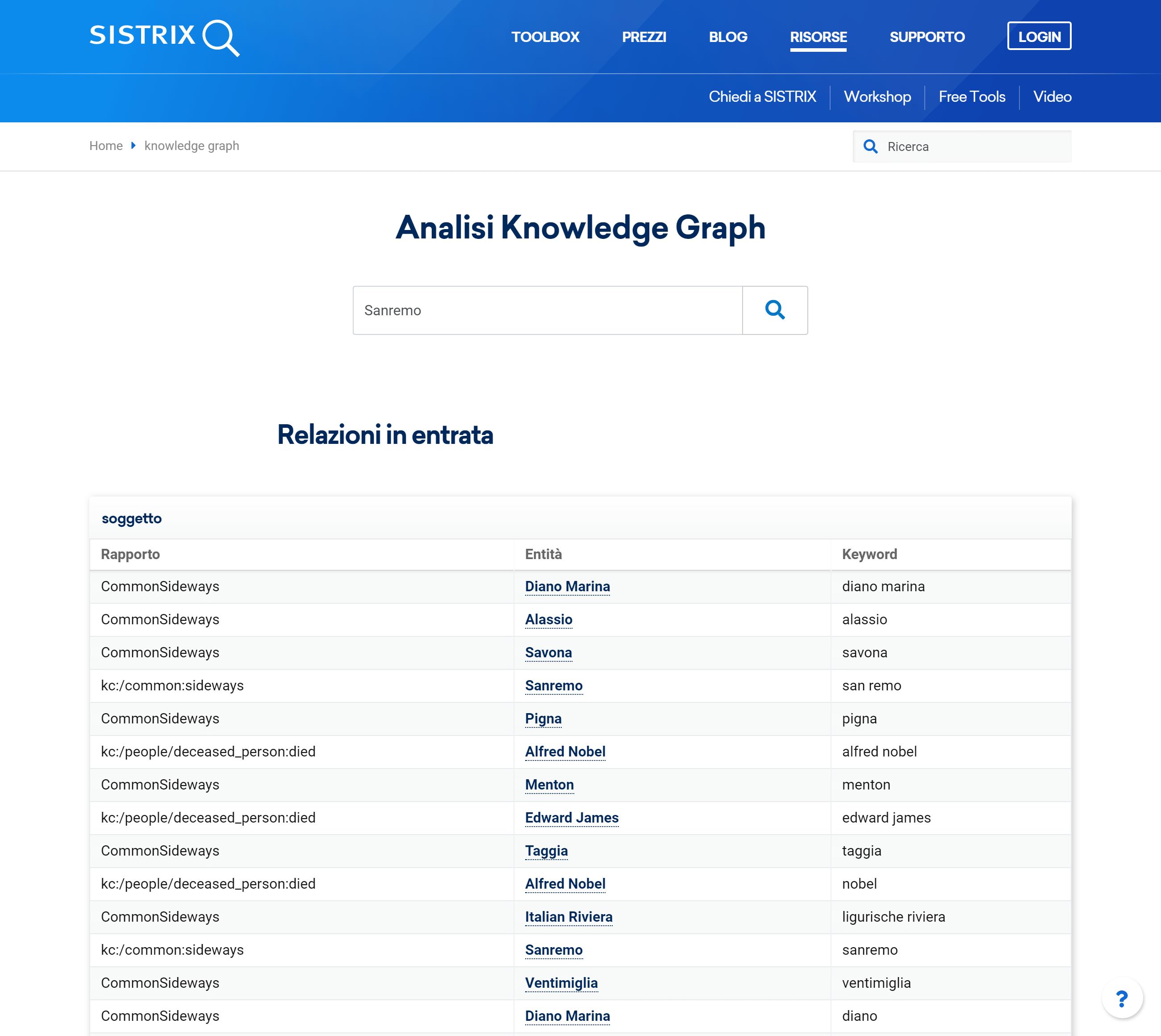 Tool gratuito di SISTRIX per l'analisi del Knowledge Graph