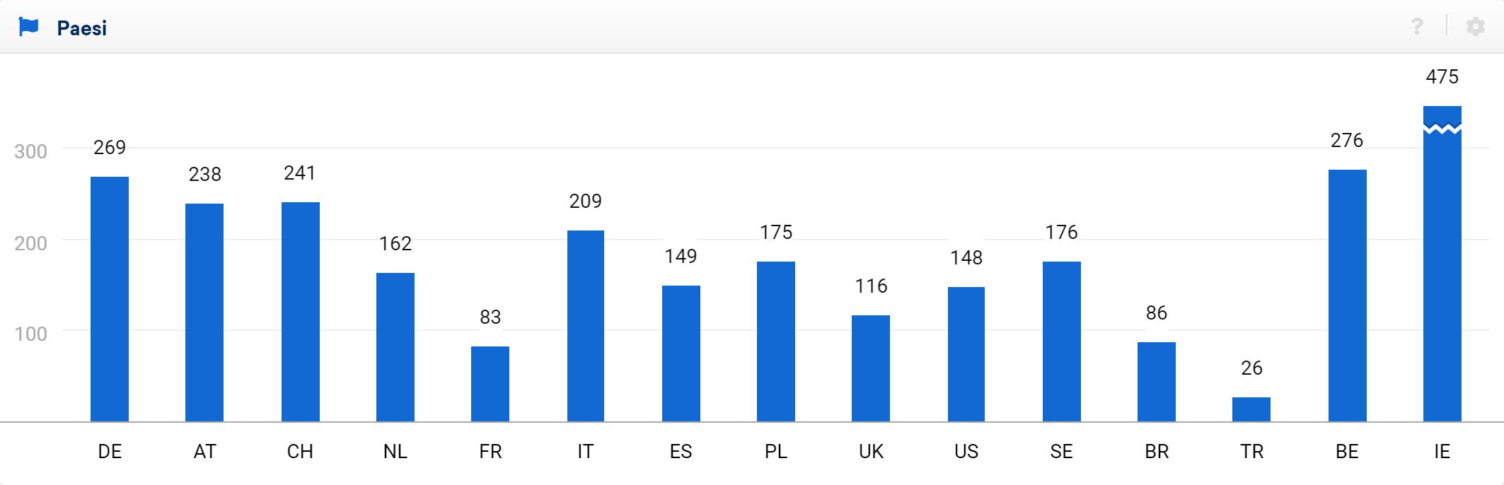 Grafico della visibilità di booking.com in base ai diversi Paesi nel Toolbox SISTRIX