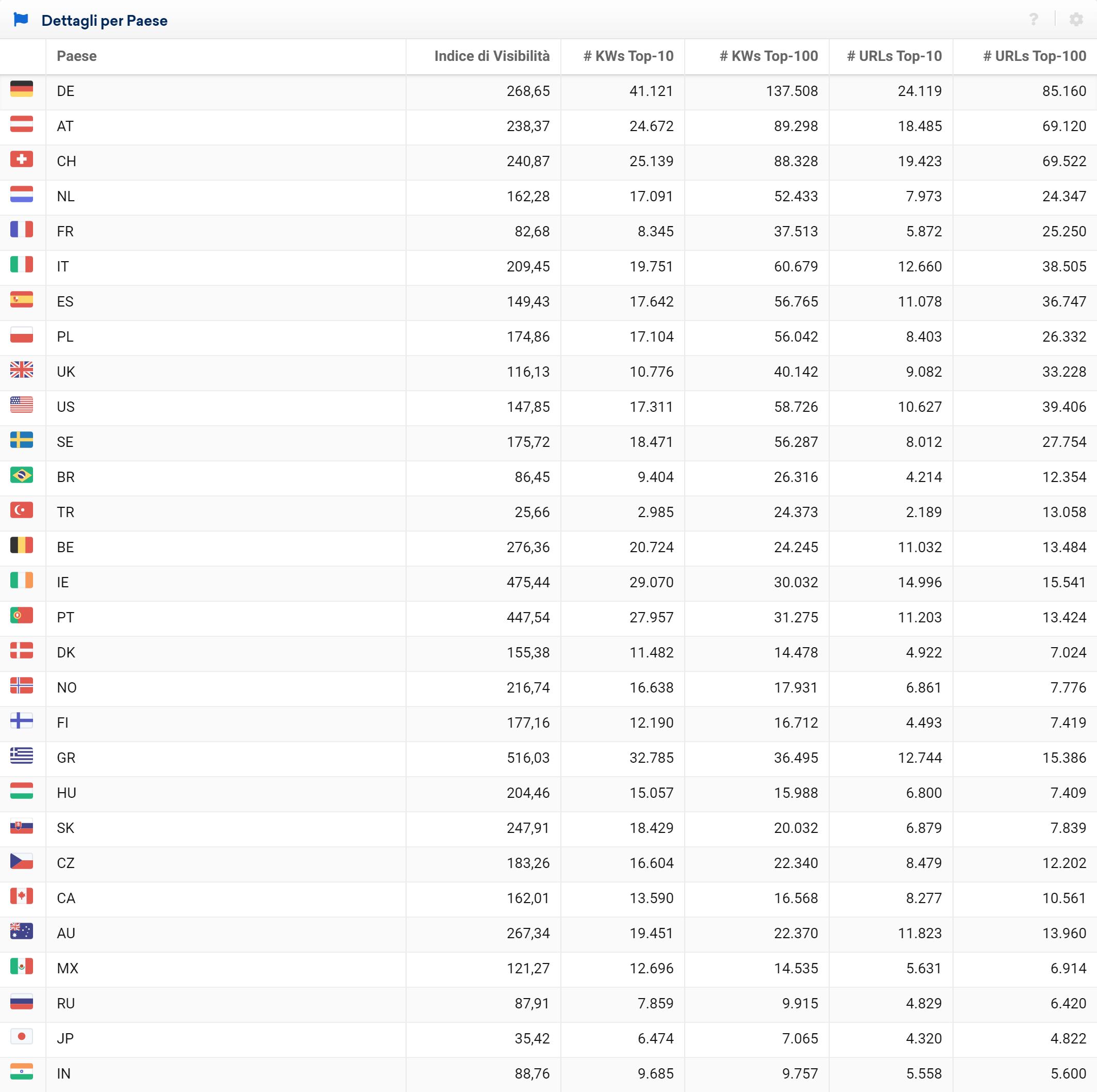 Tabella relativa ai KPI di Booking.com nei diversi Paesi del Toolbox SISTRIX