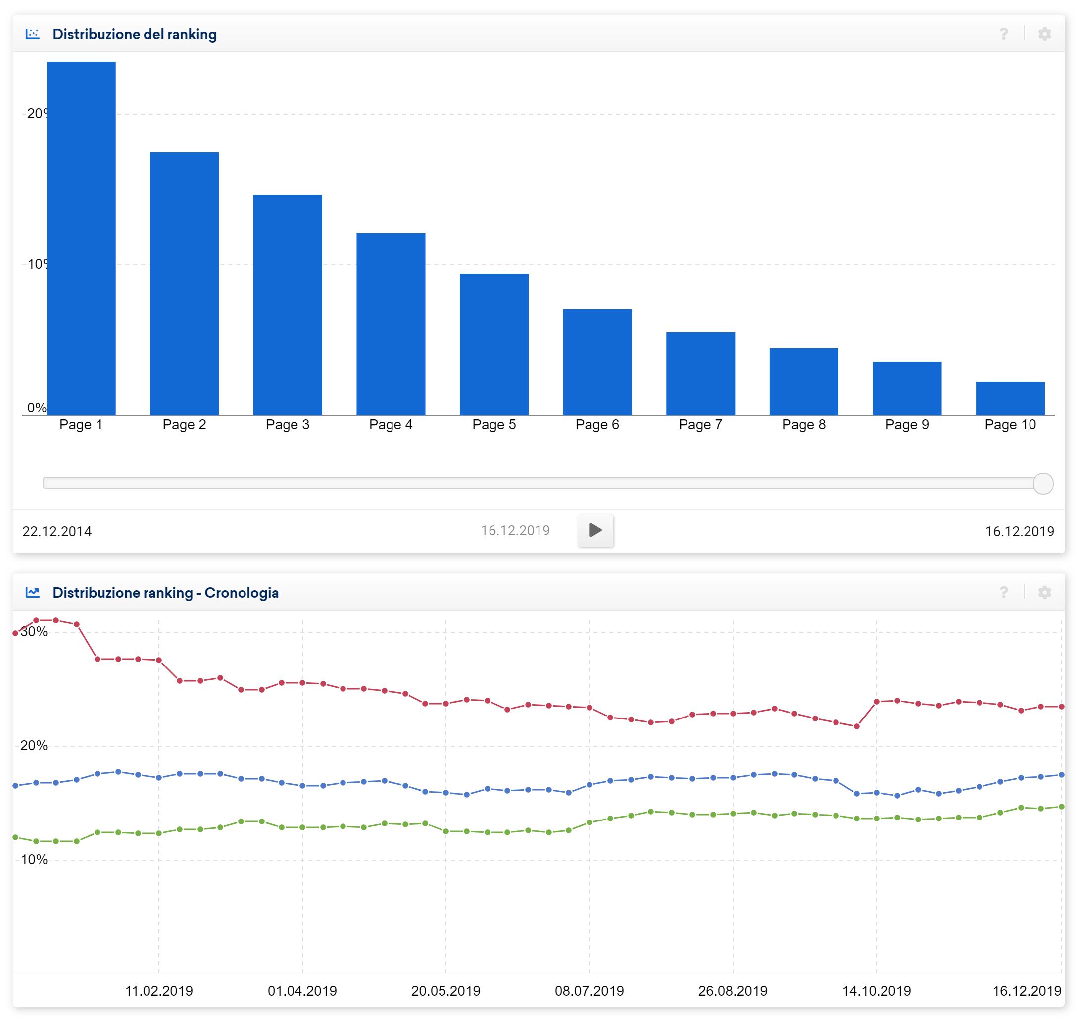 Grafico della distribuzione del ranking in percentuale: non sembra esserci nessun cambiamento per il dominio