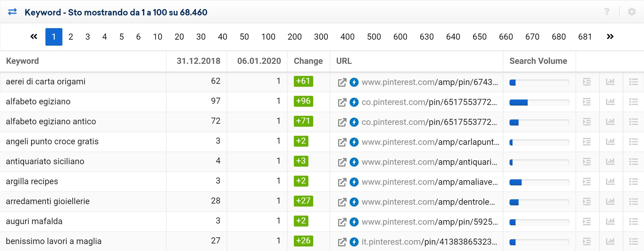 Toolbox SISTRIX: keyword migliorate di pinterest.com