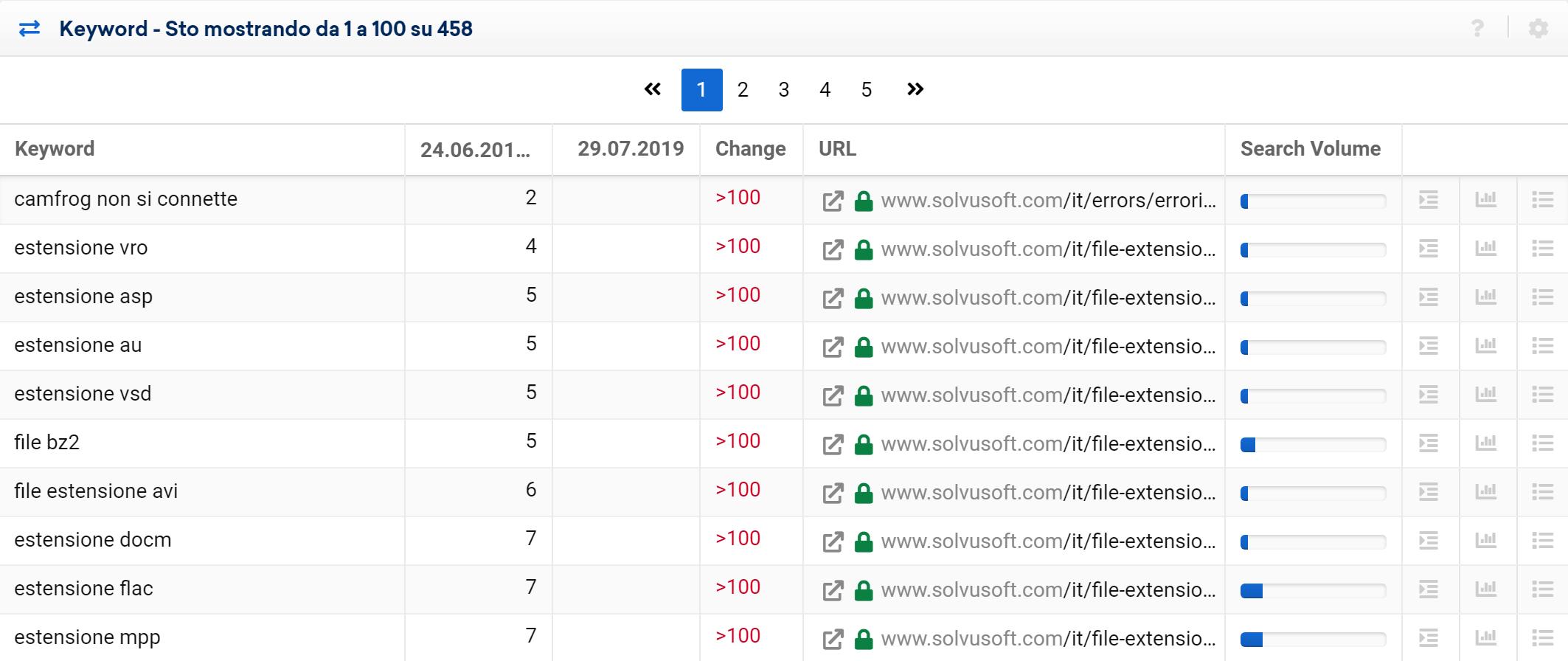 Toolbox SISTRIX: keyword perse di solvusoft.com tra il 24/06/2019 e il 29/07/2019