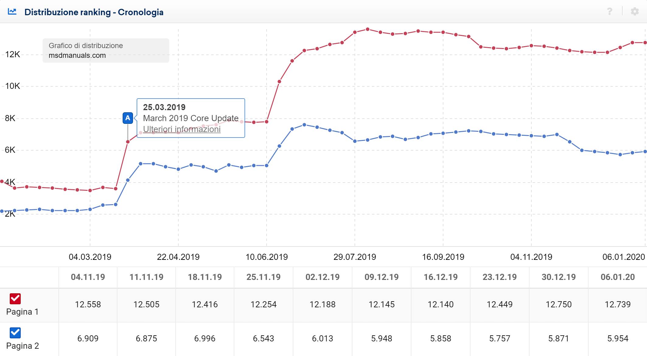 Toolbox SISTRIX: aumento delle keyword posizionate nelle prime due pagine di Google per il dominio msdmanuals.com