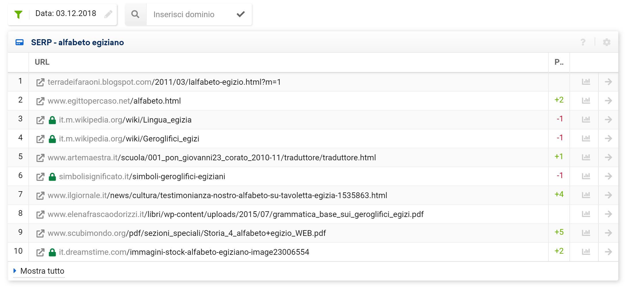 """SERP per la keyword """"alfabeto egiziano"""" nel 2018"""