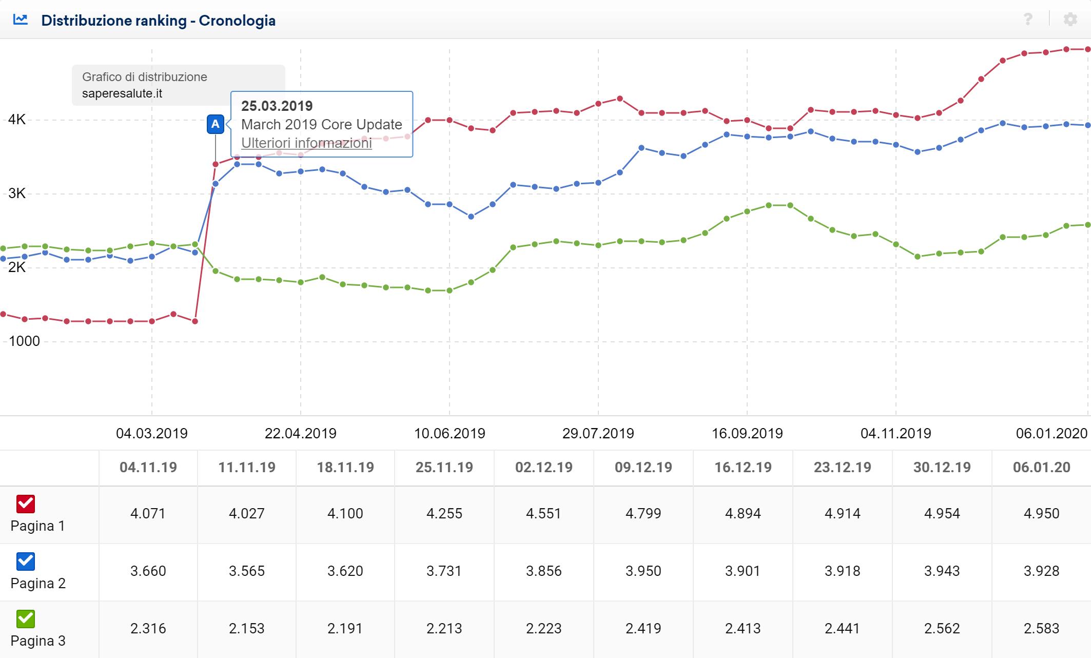 Toolbox SISTRIX: grafico della distribuzione delle keyword di ranking nelle prime tre pagine per saperesalute.it