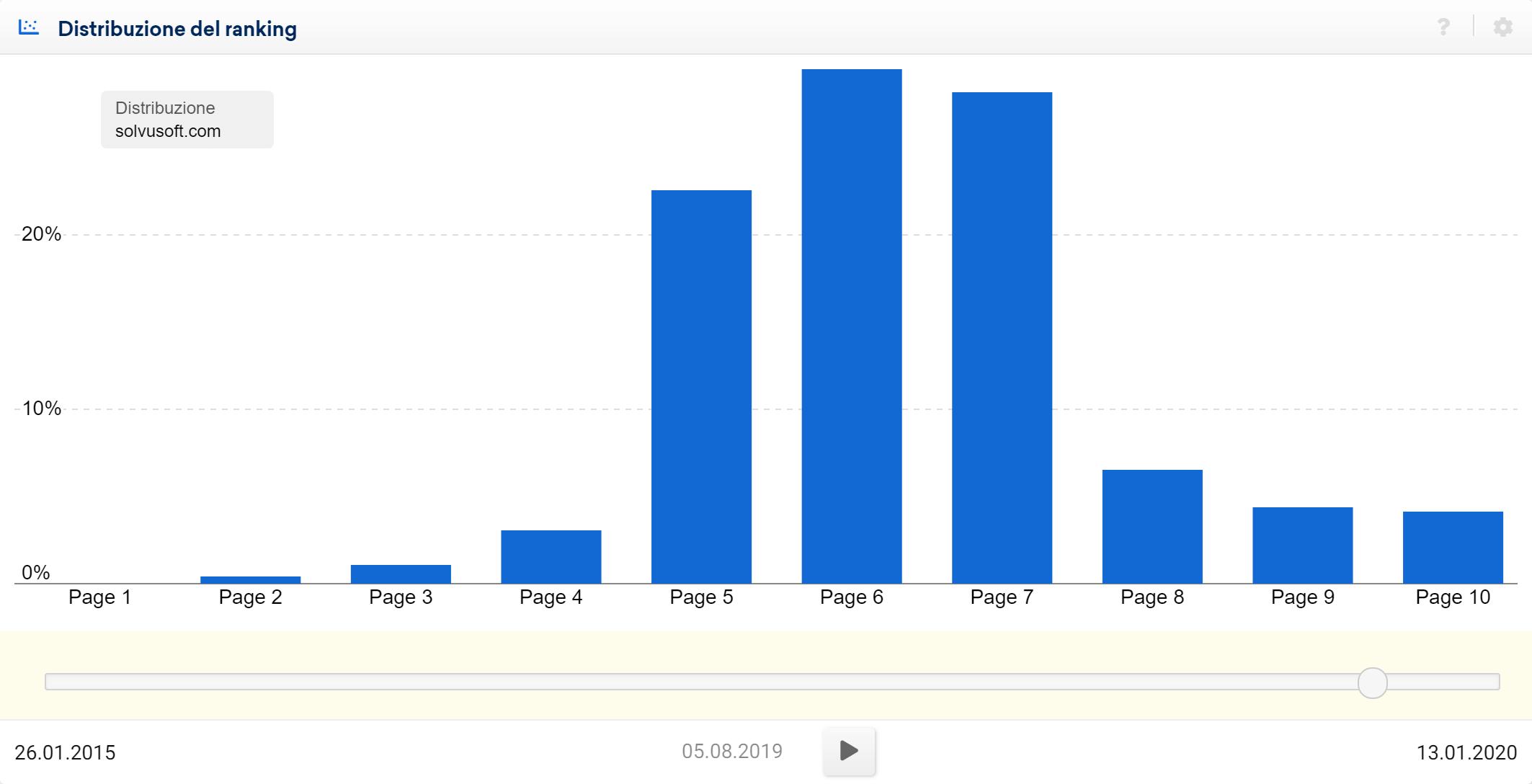 Toolbox SISTRIX: quantità di keyword posizionate nelle pagine di Google per il dominio solvusoft.com (data 05/08/2019)