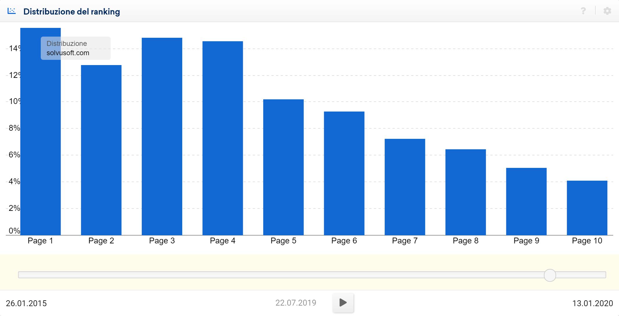 Toolbox SISTRIX: quantità di keyword posizionate nelle pagine di Google per il dominio solvusoft.com (data 22/07/2019)