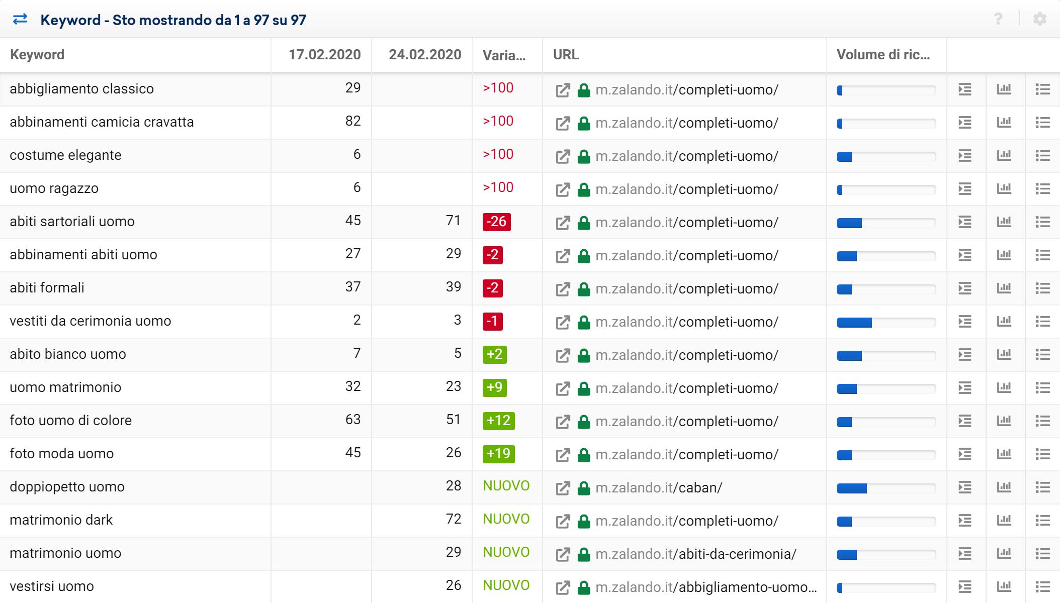 Tabella dei cambiamenti di ranking con i diversi tipi di variazioni nel Toolbox SISTRIX