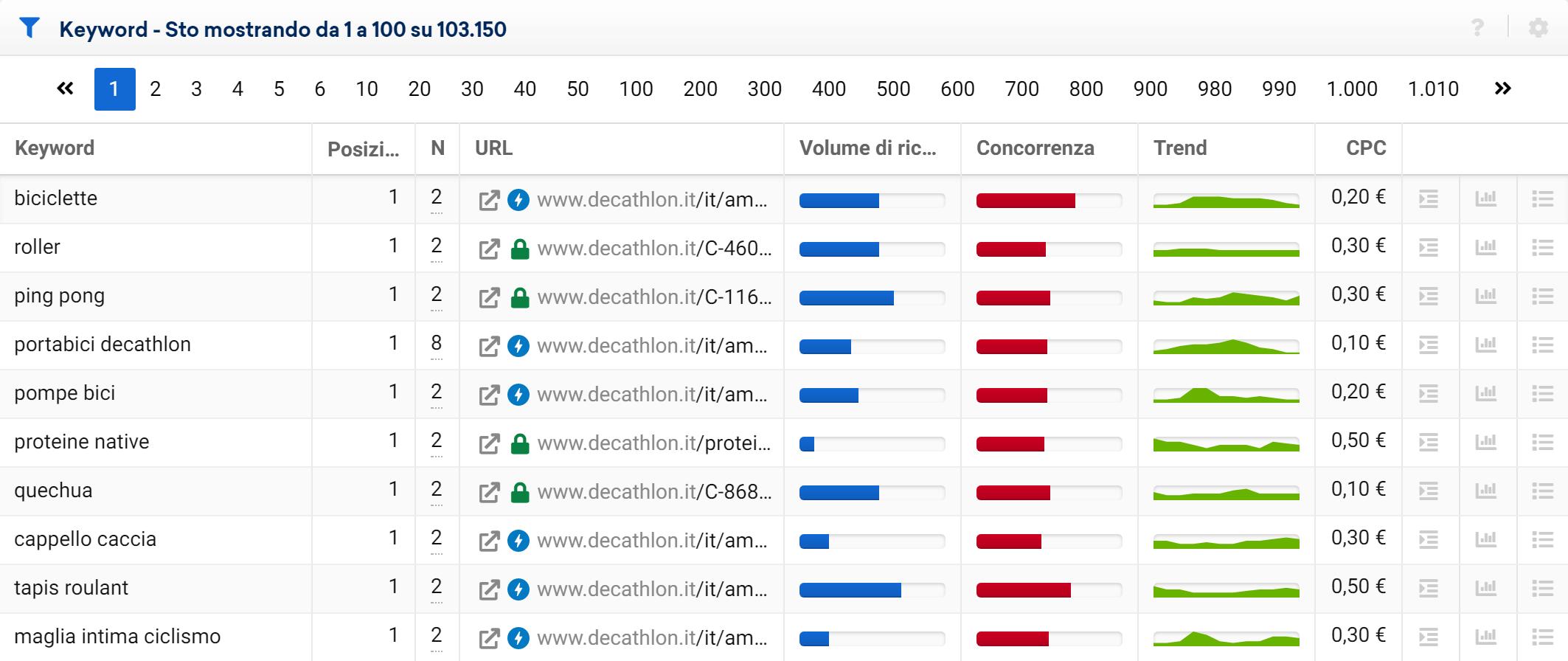 Esempio di tabella delle keyword i cui URL si cannibalizzano nelle SERP - Toolbox SISTRIX