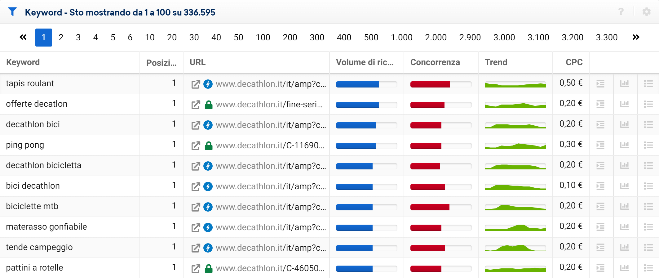 Esempio di tabella delle keyword standard nel Toolbox SISTRIX