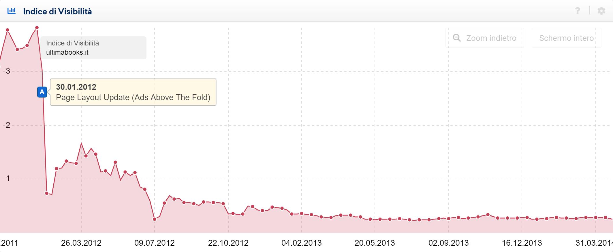 Esempio di sito colpito dal Page Layout Update - Toolbox SISTRIX