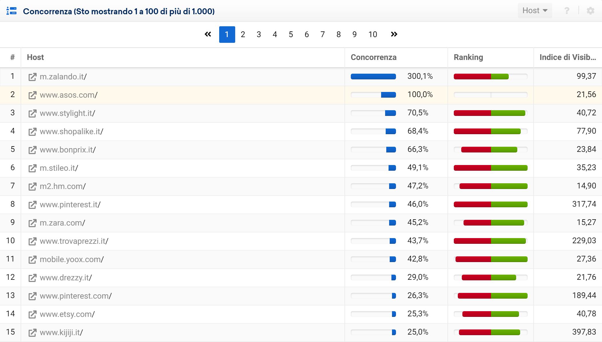 Tabella dei concorrenti di asos.com nel Toolbox SISTRIX