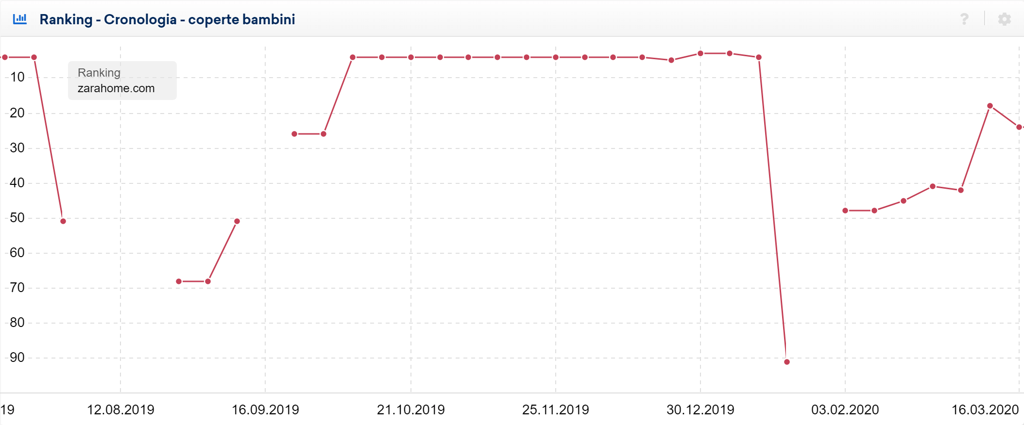 "Toolbox SISTRIX: ranking di zarahome.com per ""coperte bambini"""