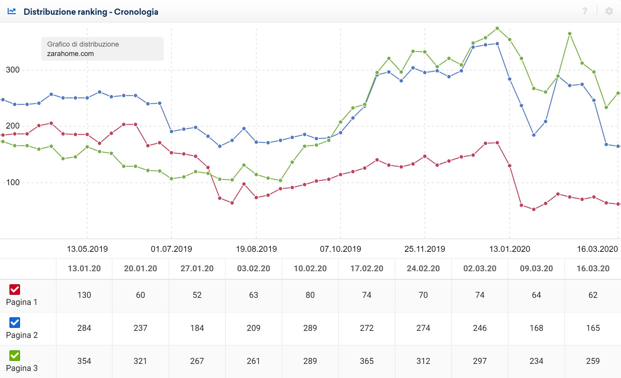 Toolbox SISTRIX: distribuzione dei ranking di zarahome.com