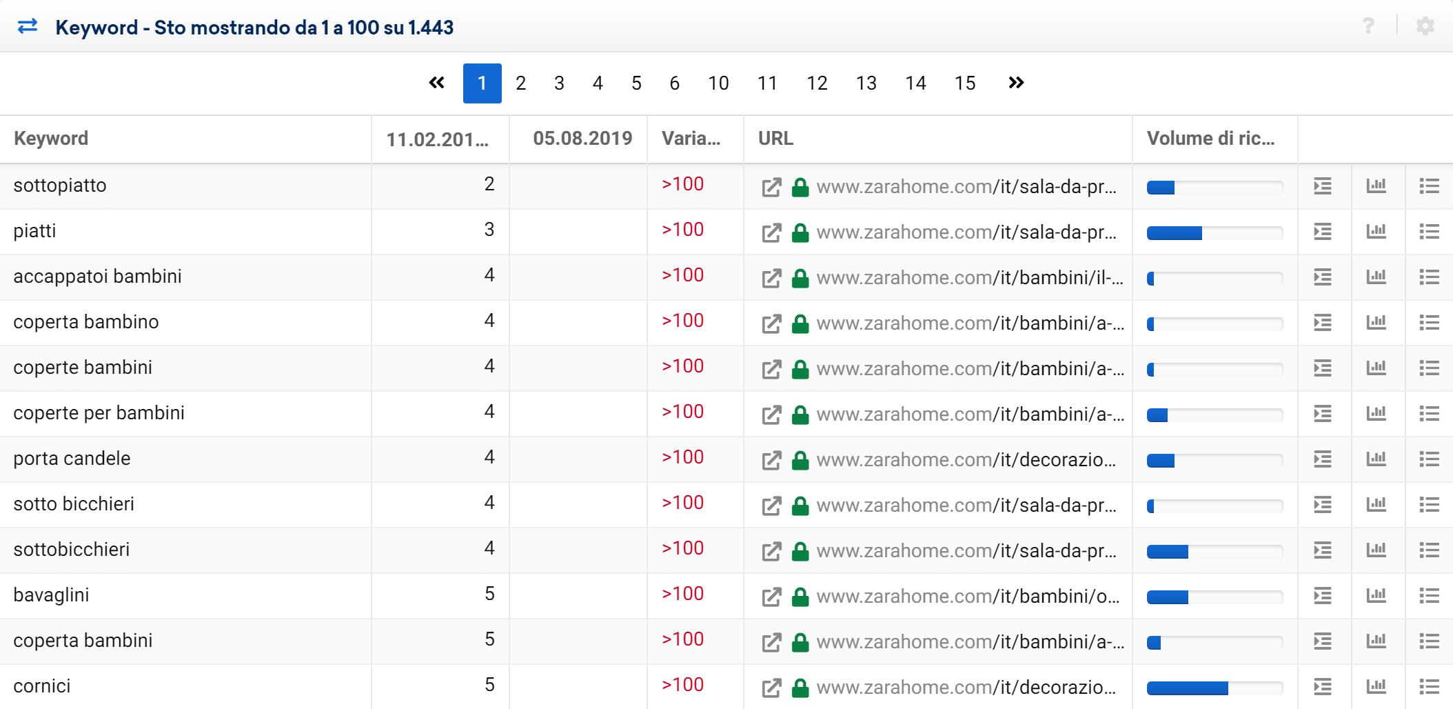 Toolbox SISTRIX: keyword perse di zarahome.com nelle due date prese in considerazione