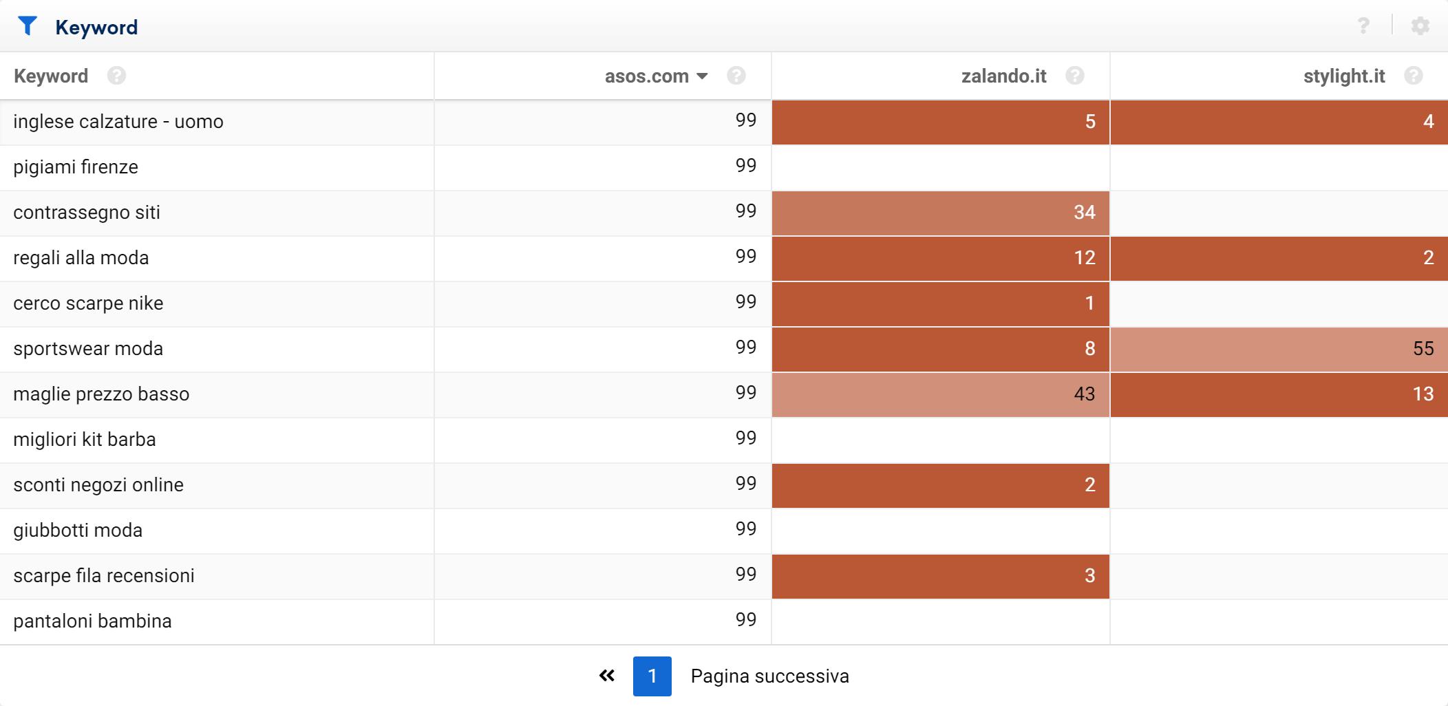 Keyword dove asos.com ha un ranking peggiore dei concorrenti - Toolbox SISTRIX