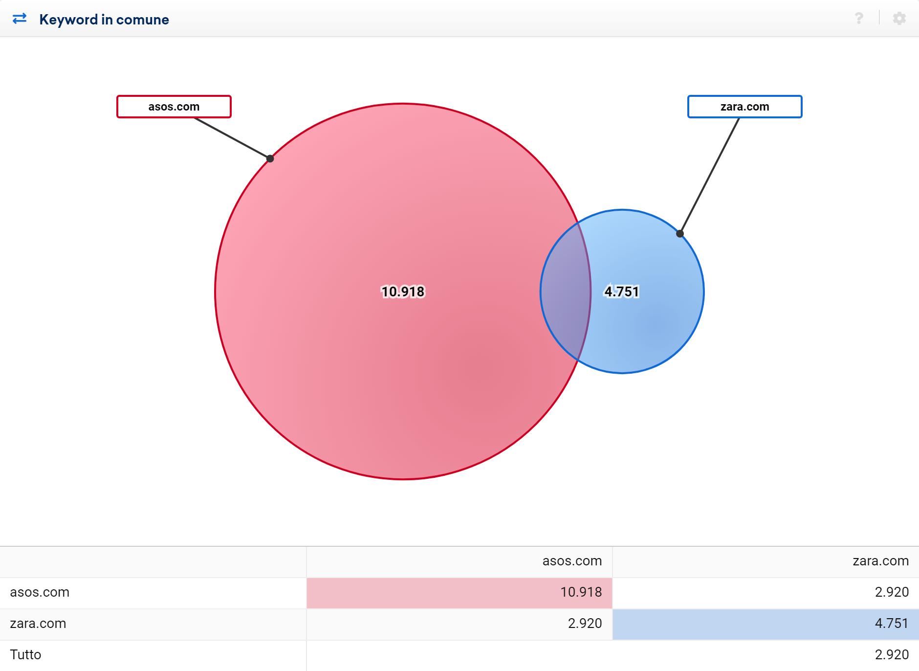 Toolbox SISTRIX: confronto delle keyword in comune tra asos.com e zara.com nel 2016