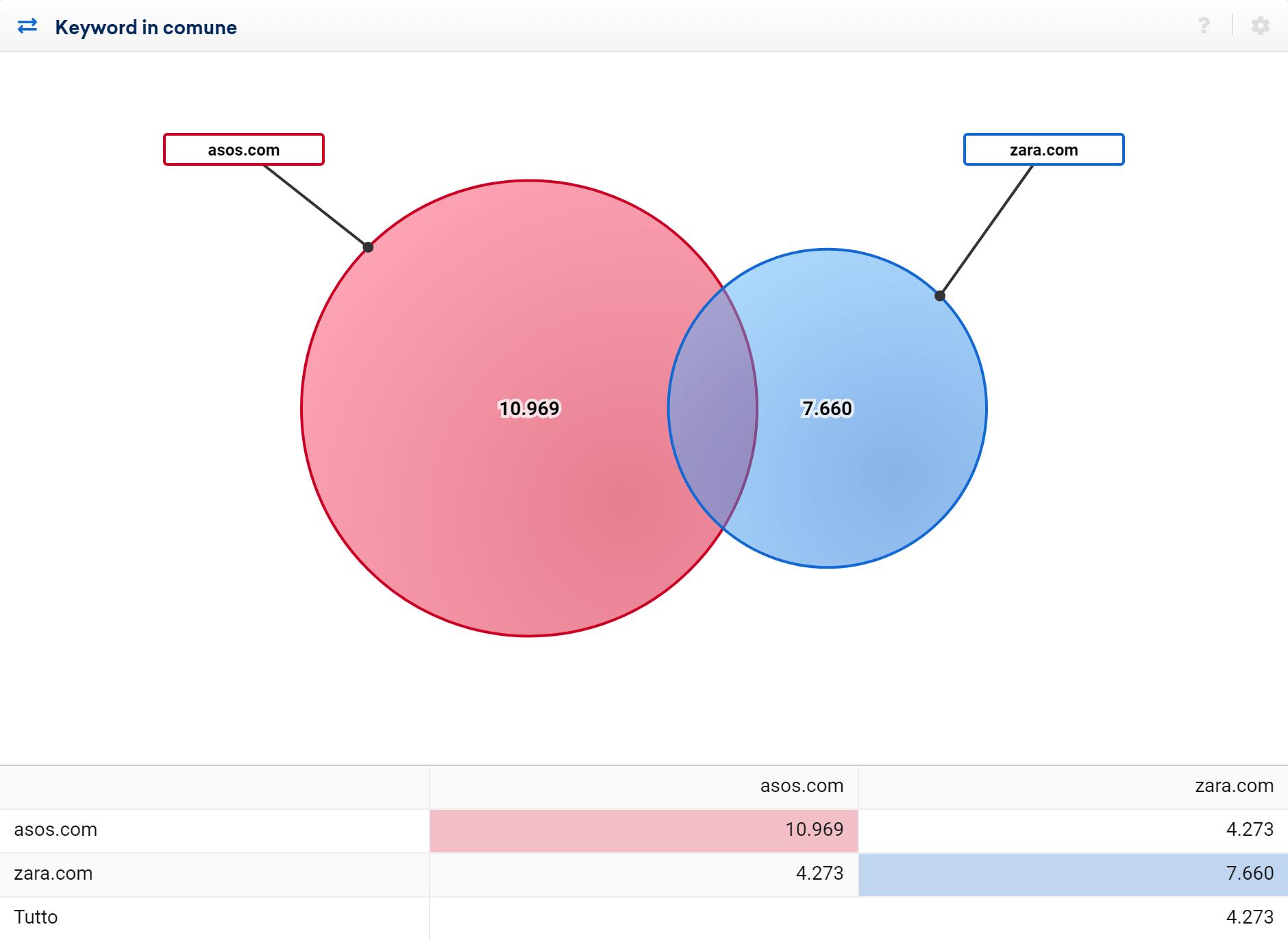 Toolbox SISTRIX: confronto delle keyword in comune tra asos.com e zara.com nel 2020