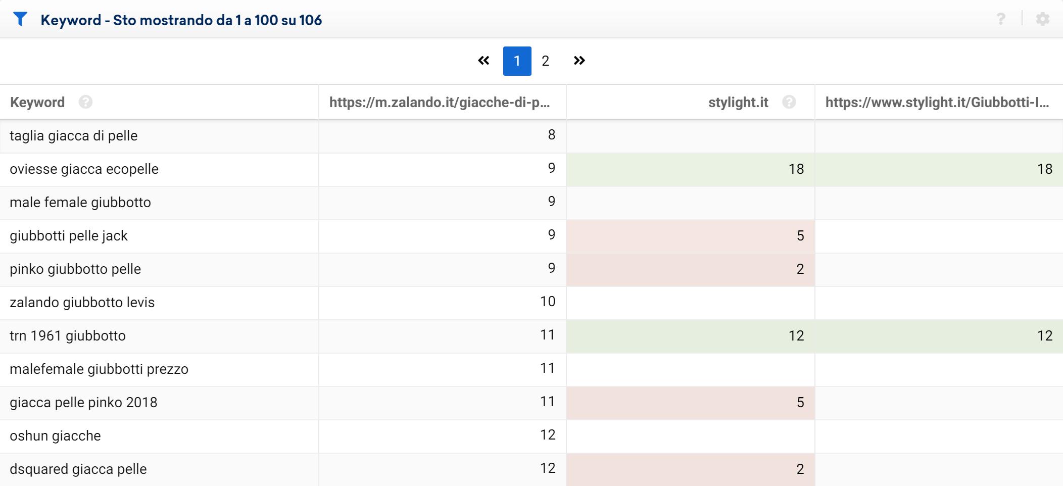 Confronto tra domini e directory concorrenti nel Toolbox SISTRIX