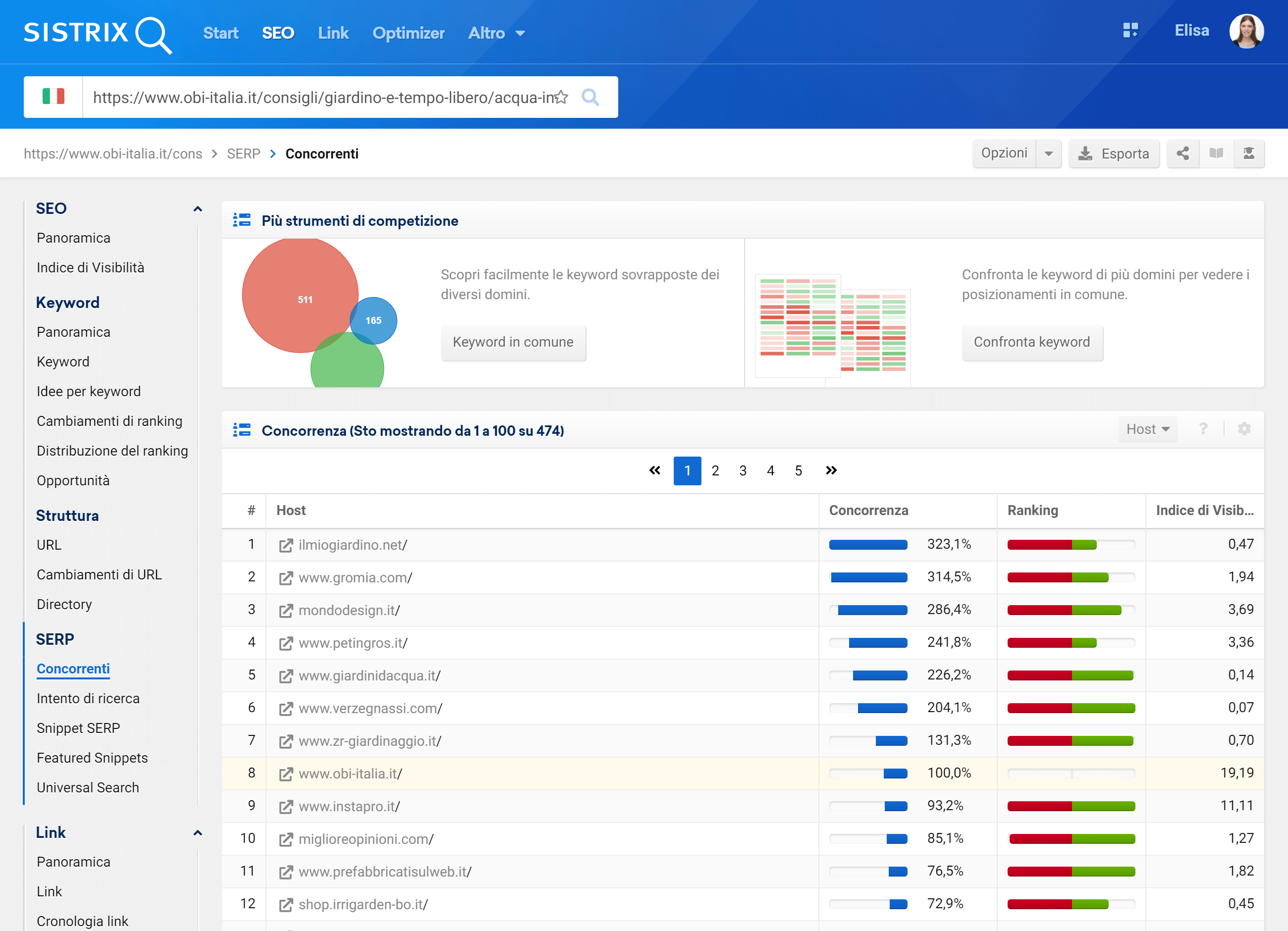 Toolbox SISTRIX: concorrente di un URL di obi-italia.it