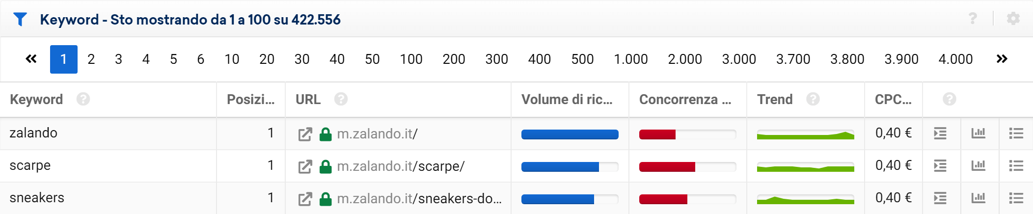 Tabella delle keyword nel Toolbox SISTRIX