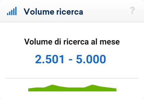 """Volume di ricerca della keyword """"albergo milano"""""""